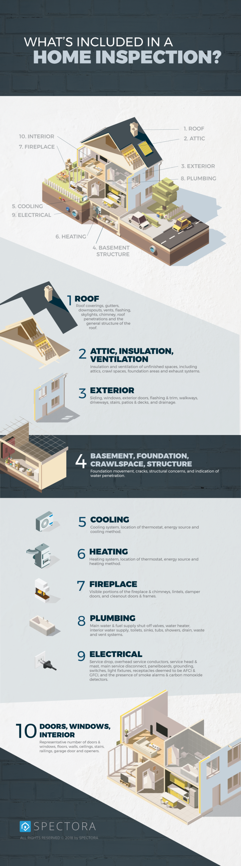 What's Included in a Home Inspection